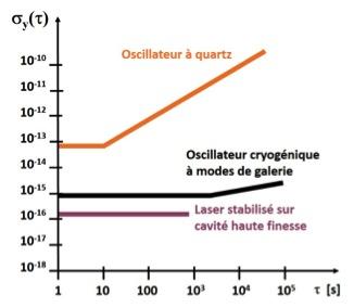 oscillo1