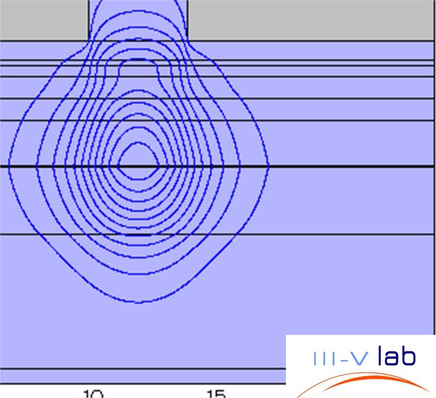 Simulation du mode TE00 du ridge…
